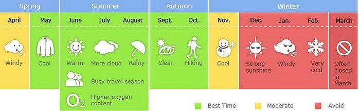 Tibet Weather Timeline