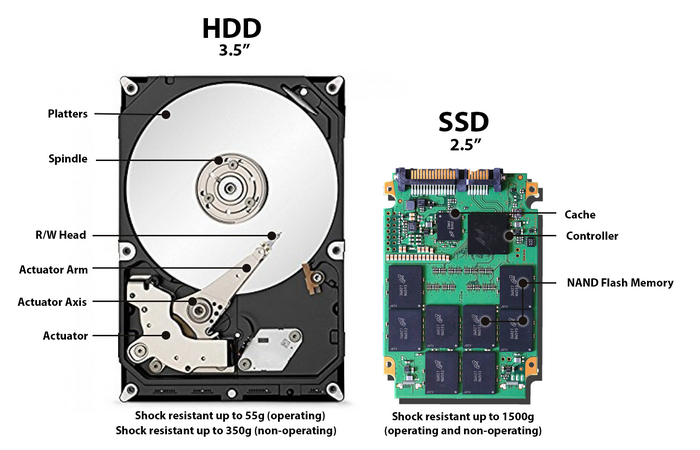 HDD vs SSD, source : https://www.backblaze.com/